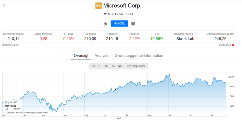 Saxoinvestor Microsoft Corp.